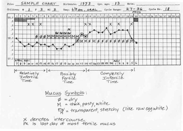 symto-thermal-chart-small